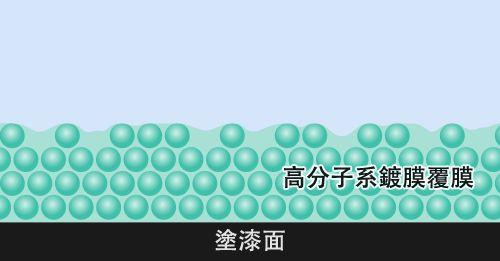 高分子系鍍膜