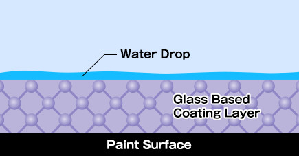 Glass Based Coating